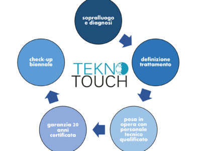 Tekno Touch R&R Group
